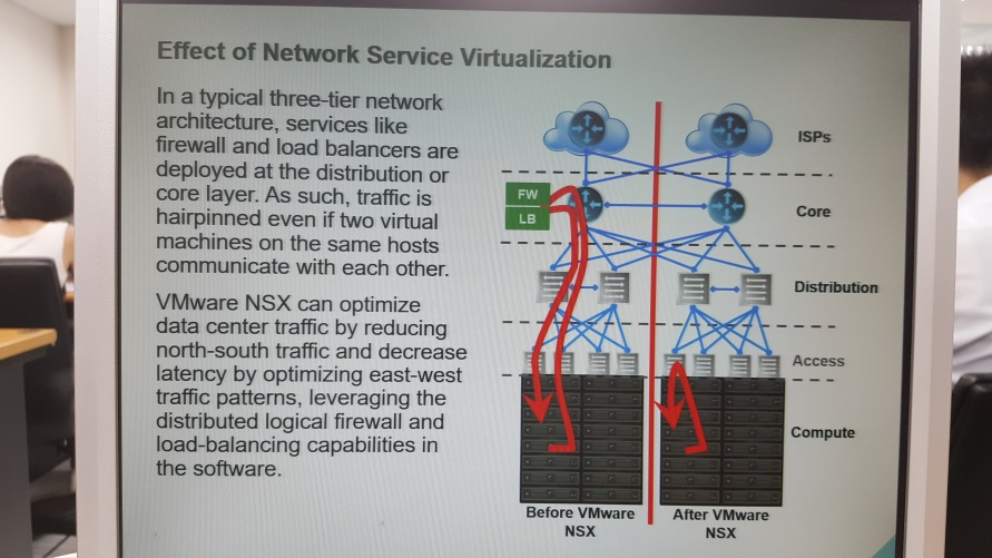 Effect of Network service virtualizatioi